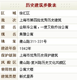 集雅公寓(原会斯乐公寓,一度又称乔治公寓)历史建筑参数表
