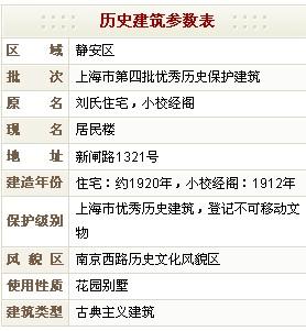 居民楼(原刘氏住宅,小校经阁)历史建筑参数表
