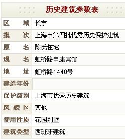 虹桥路申康宾馆(原陈氏住宅)历史建筑参数表