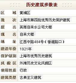 自来大楼(原英商自来水公司大楼)历史建筑参数表