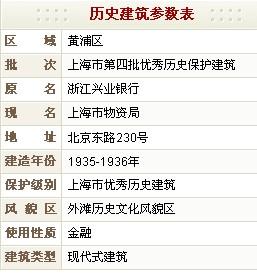 上海市物资局(原浙江兴业银行)历史建筑参数表