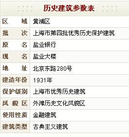 盐业大楼(原盐业银行)历史参数表