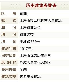 钱业大楼(原上海钱业公会)历史建筑参数表