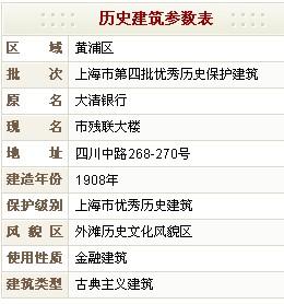 市残联大楼(原大清银行)历史建筑参数表