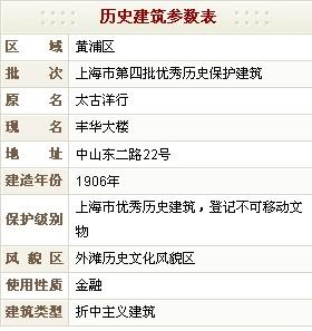 丰华大楼(原太古洋行)历史建筑参数表