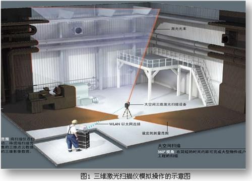 三维激光扫描仪模拟操作的示意图